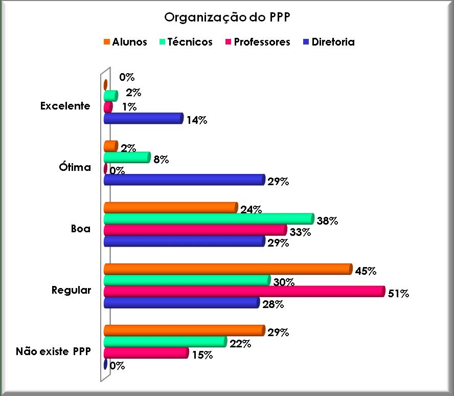 Organização do PPP pelo CEFETES. Fonte: Autor, 2008.
