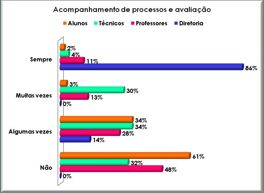 Acompanhamento de processos e avaliação. Fonte: Autor, 2008