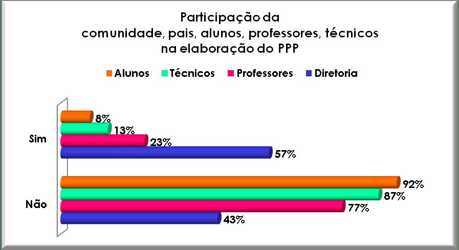 Participação da comunidade na elaboração do PPP. Fonte: Autor, 2008.