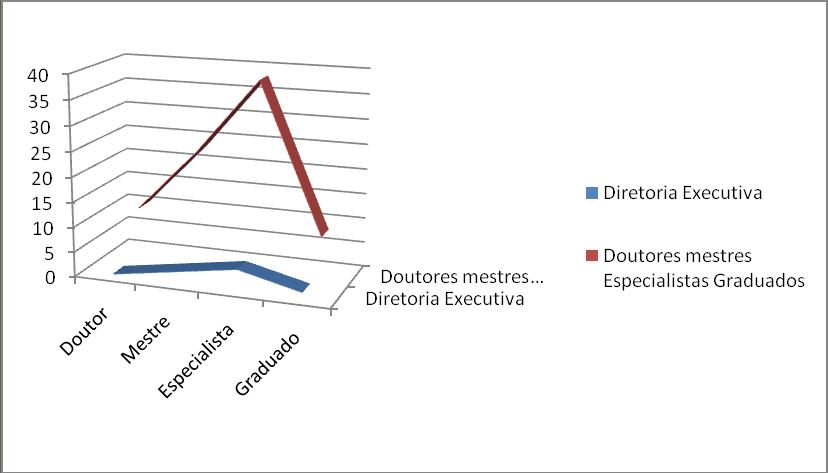Titulação acadêmica. Fonte: Autor, 2008.