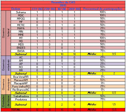 Reuniões do CAS em 2015