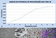 Análise do potencial de proliferação celular das CTMs-TAF(A), morfologia fibroblastoide da cultura celular (B) e diferenciações osteogênica (C), adipogênica (D) e condrogênica (E); Obj 4x(B), 40x(C), 20x(D) e 40x(E).