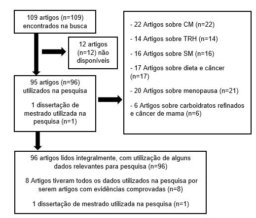 Fluxograma da pesquisa, de acordo com os critérios de inclusão.