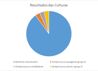 Gráfico representativo dos resultados das culturas.