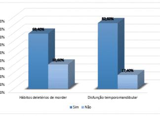 Distribuição percentual (%) referentes à ocorrência de hábitos deletérios de morder e sintomas de disfunção temporomandibular. Fonte: Dados da pesquisa.