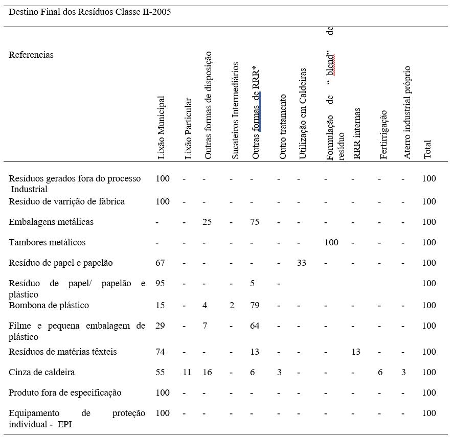 Percentual do destino final dos Resíduos Classe II-2005