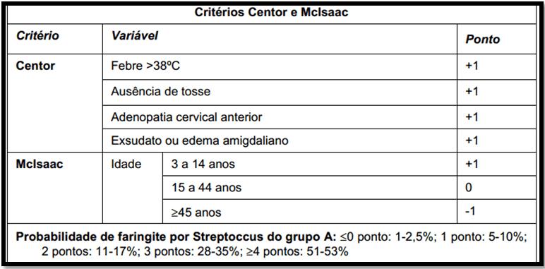 Probabilidade de Faringite por Streptococcus Pyogenes segundo critérios de Centor e McIsaac