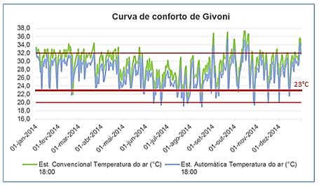 Curva de Conforto de Givoni. Fonte: Adaptado CAMPOS et al., 2016
