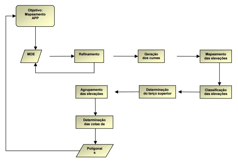 Fluxograma das etapas metodológicas desenvolvidas para obtenção de APP de topo de morro. Fonte: Hottet al. (2005).
