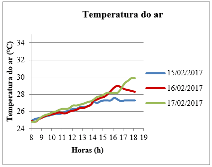 Temperatura do ar da sala do 2º Pav. ao longo do tempo.