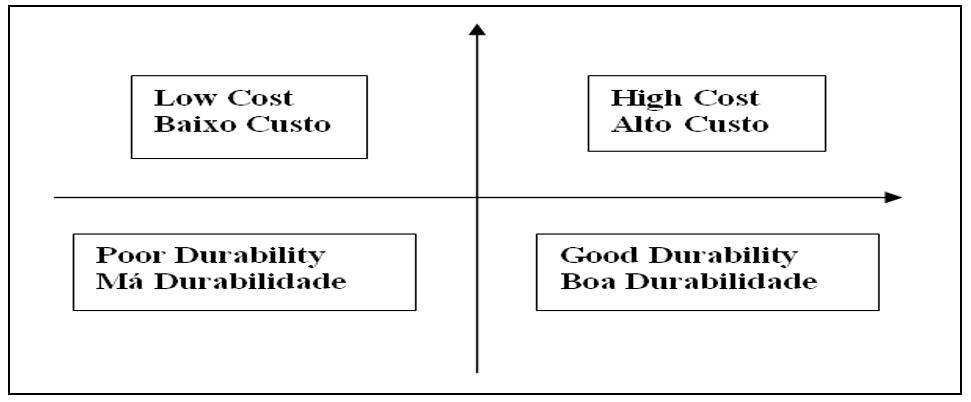 Posicionamento dos atributos críticos para qualidade.Fonte: Acervo do autor