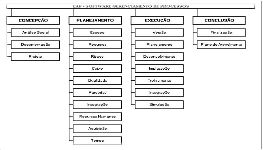 EAP do software gerenciamento de processos.Fonte - Acervo do autor