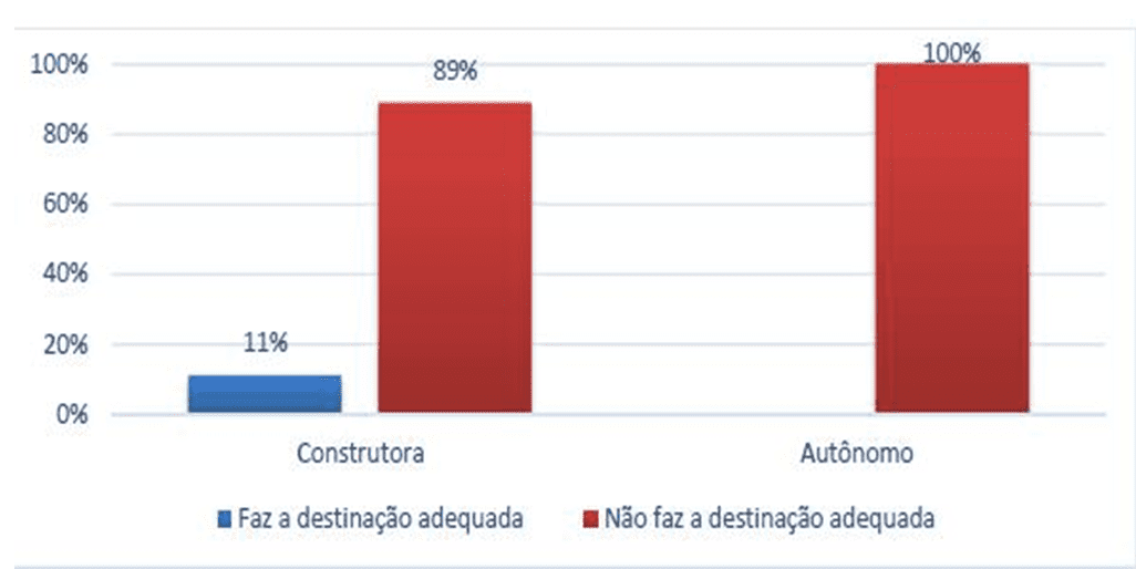 Destinação adequada segundo o CONAMA. Fonte: PEREIRA, 2013