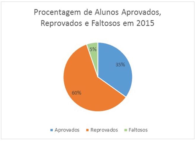 Gráfico 1 - Fonte: ANAC 2015