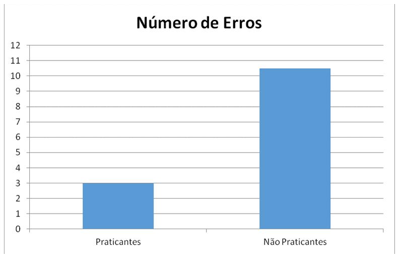 Gráfico 1 – Comparação de Praticantes e Não Praticantes de Dança