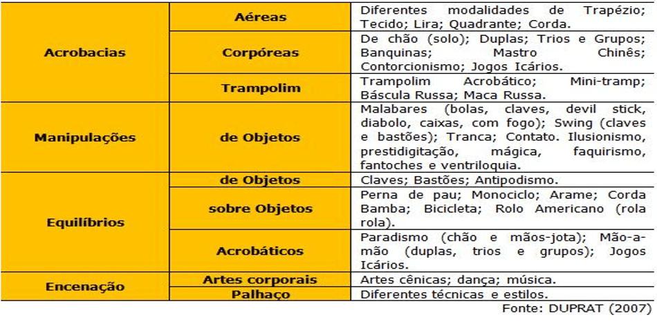 Figura 1 -Classificação das modalidades circenses de acordo com as ações motoras gerais