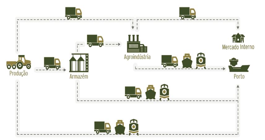 Figura: 1 - Logística da distribuição de grãos e derivados no Brasil. Fonte: Elaboração CNT (Entraves logísticos no escoamento de soja e milho)a pela ausência de eclusas que possibilitem a navegação.