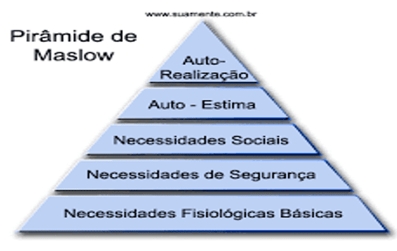 Pirâmide de Maslow. Fonte: Chiavenato, (2000. p, 393)