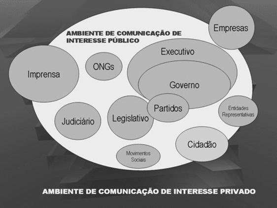 Figura 1: Quadro retirado do texto de Comunicação Pública, Duarte. Jorge, página 2