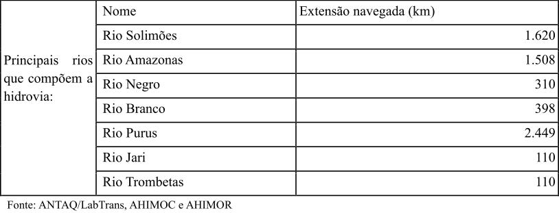 Figura 1 - Extensão de rios navegáveis. Fonte: ANTAQ/Lab Trans, AHIMOC E AHIMOR