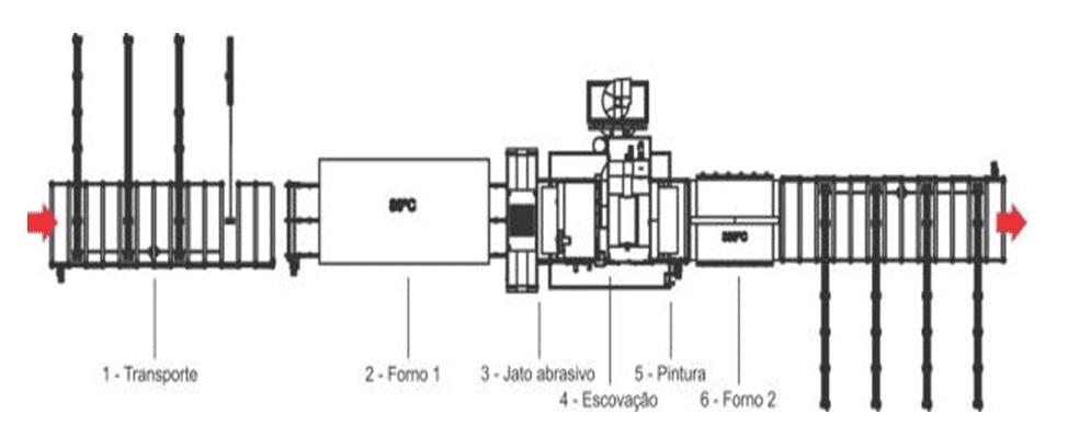 Figura 16 – Vista em planta da máquina de jateamento e pintura. Fonte: O próprio autor