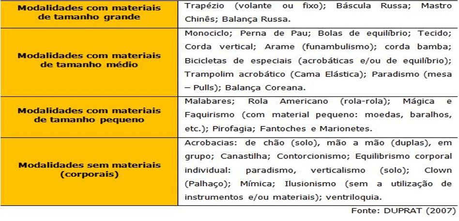Figura 2 - Classificação das modalidades circenses de acordo com o tamanho do material