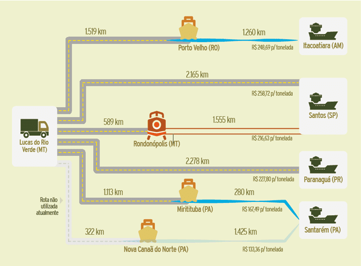 Figura 2: Resultado das simulações: comparação de custos de transporte. Fonte: Elaboração CNT (Entraves logísticos no escoamento de soja e milho).Nota: A rota entre Lucas do Rio Verde e Santarém via Nova Canaã do Norte não é atualmente utilizada pela ausência de eclusas que possibilitem a navegação.