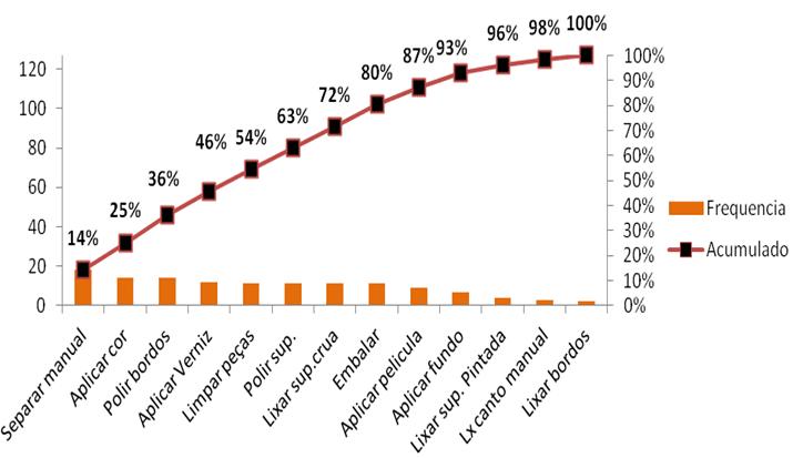 Figura 3 – Gráfico de Pareto para o número de dias ociosos