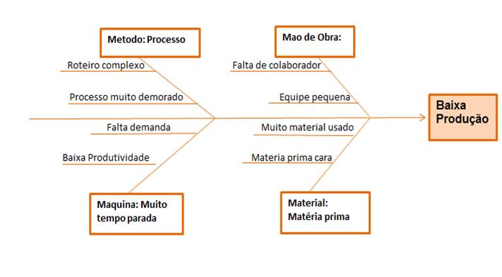 Figura 4 – Diagrama de Ishikawa para a o problema da baixa produtividade