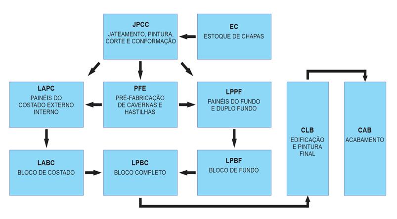Figura 5 - Arranjo esquemático da produção. Fonte: O próprio autor