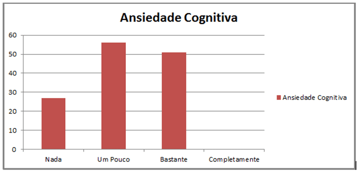 Gráfico 1: Analise dos resultados da ansiedade cognitiva