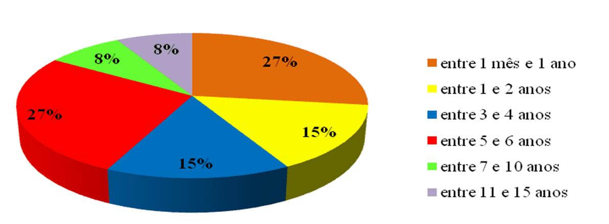Gráfico 1 – Tempo de atuação dos funcionários na Indumetal. Fonte: Dados da pesquisa realizada em Abril de 2016.