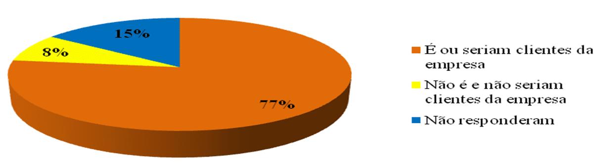 Gráfico 10 – Indicativo sobre a credibilidade da empresa.Fonte: Dados da pesquisa realizada em Abril de 2016.