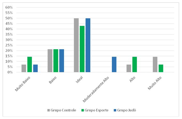 Gráfico 2 – Classificação do Percentual de Gordura dos Grupos