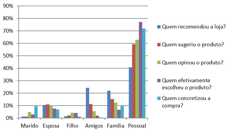 Gráfico 2: Com relação a decisão de compra. Fonte: Dados coletados pela pesquisadora