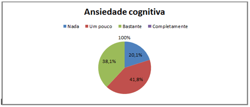 Gráfico 2: Dados percentuais da Analise Cognitiva