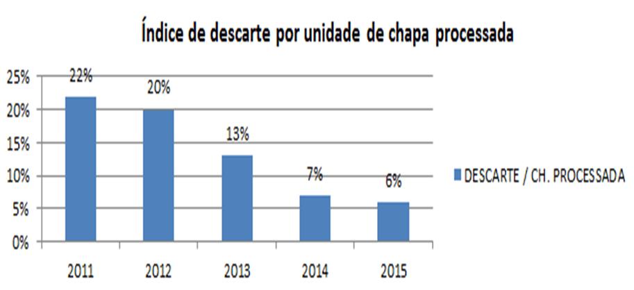 Gráfico 2 - Descarte por unidade de chapa. Fonte: O próprio autor