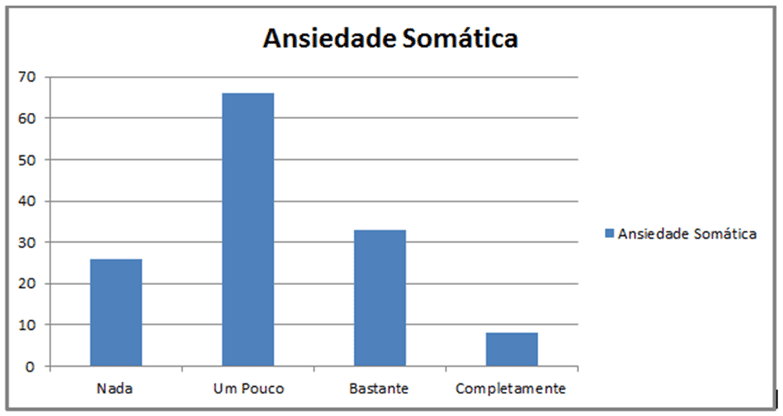 Gráfico 3: Analise de resultados da Ansiedade Somática