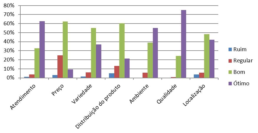 Avaliação da loja. Fonte: Dados coletados pela pesquisadora