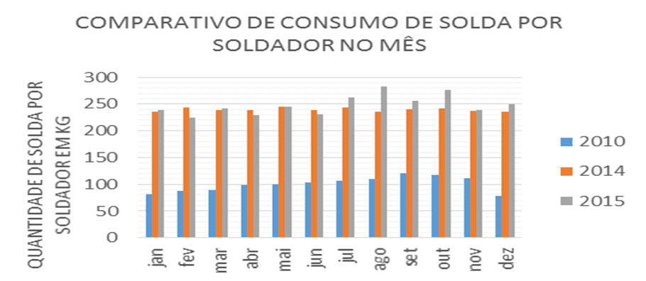Gráfico 3 – Comparativo de consumo de solda. Fonte: O próprio autor