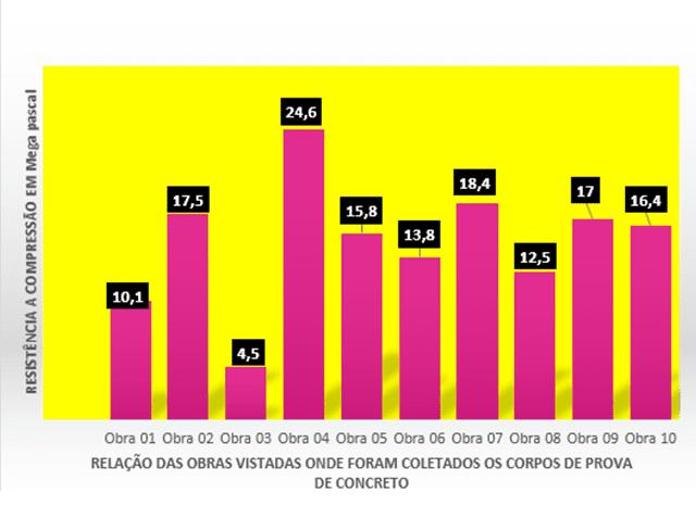 Gráfico 3 – Resistências médias dos concretos. Fonte: Próprio autor.