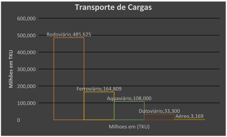 Gráfico 3: Transporte de Cargas.Fonte: CNT (Boletim Estatístico).Criado pelo Autor com base nos dados da CNT, ano 2017.