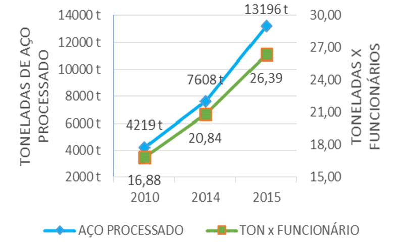 Gráfico 4 – Aço processado X funcionários. Fonte: Beconal