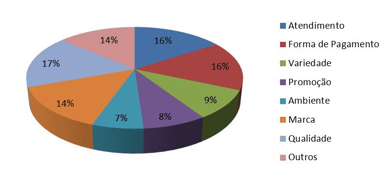 Gráfico 4: Clientes que compraram apenas o que pretendia x fatores que influenciaram na escolha pela loja. Fonte: Dados coletados pela pesquisadora
