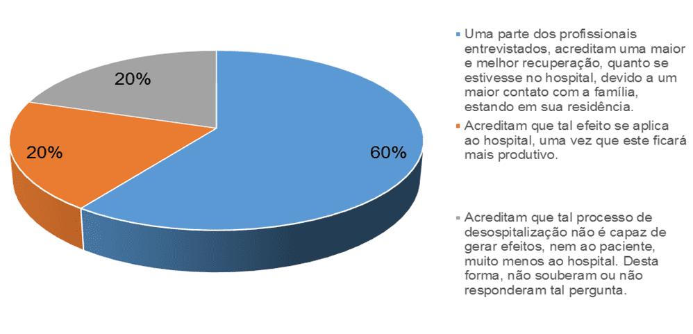 Gráfico 4 – Efeitos da desospitalização. Fonte: Pesquisa documental – 2015.