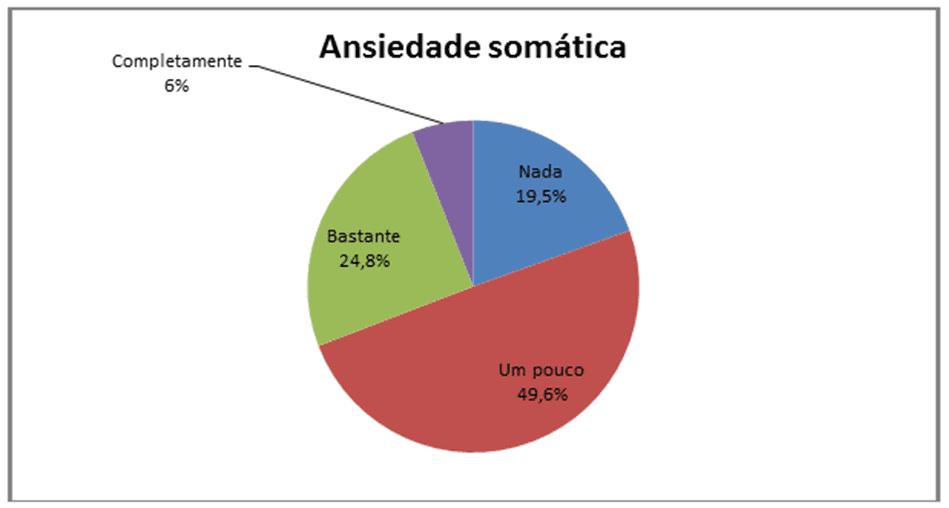 Gráfico 4: percentuais da Ansiedade Somatica.