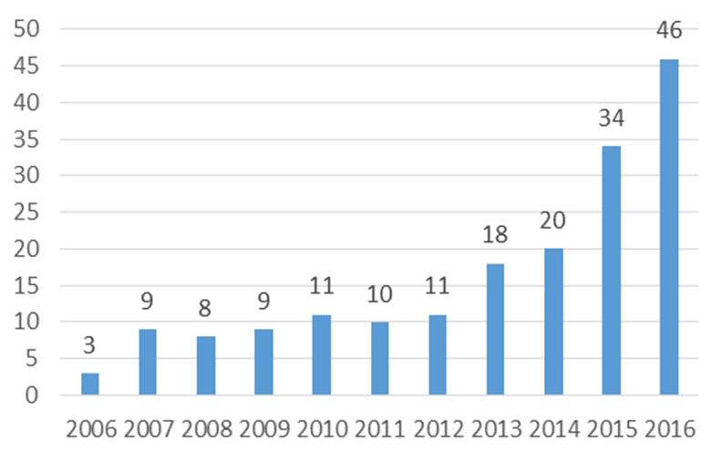 Gráfico 5 - Balsas entregues ao longo dos anos. Fonte: O próprio autor
