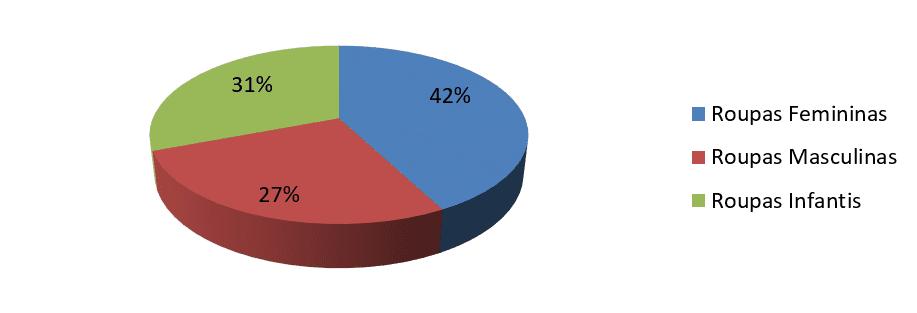 Idade x renda familiar x preferência de compras.Fonte: Dados coletados pela pesquisadora