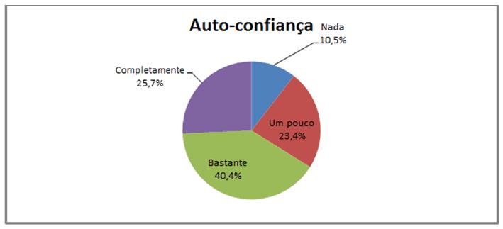 Gráfico 6: Percentuais dos dados de ansiedade somática