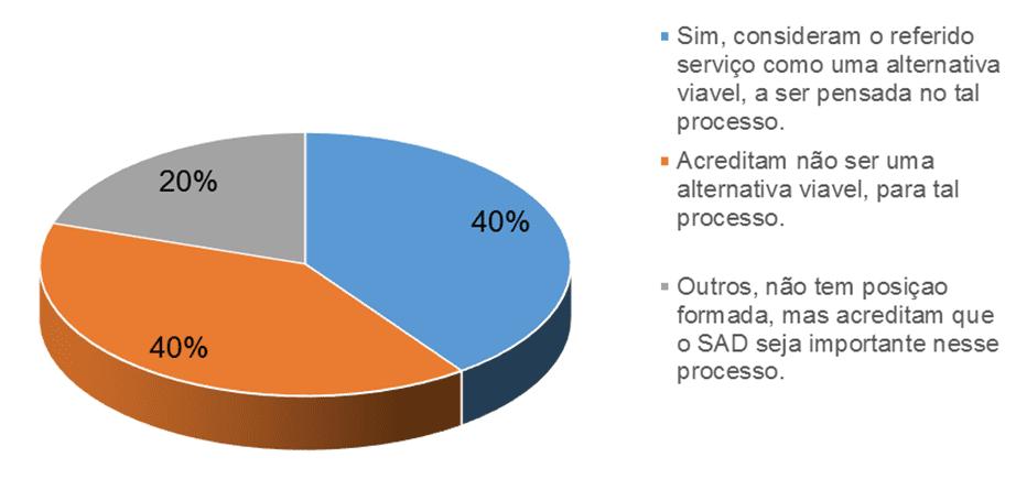 Gráfico 6 - SAD, como alternativa viável. Fonte: Pesquisa documental – 2015